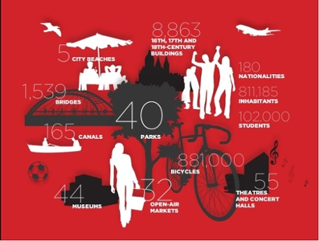 Amsterdam infographic